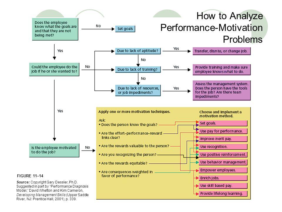 FIGURE 11–14 How to Analyze Performance-Motivation Problems Source: Copyright Gary Dessler, Ph.D.