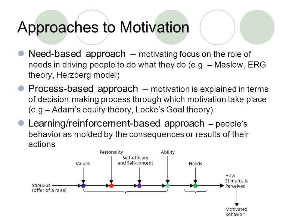 Approaches to Motivation Need-based approach – motivating focus on the role of needs in driving people to do what they do (e.g.