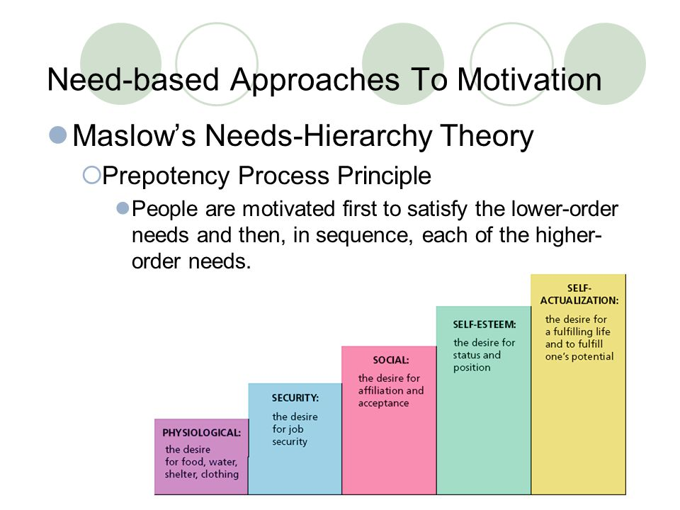 Need-based Approaches To Motivation Maslow's Needs-Hierarchy Theory  Prepotency Process Principle People are motivated first to satisfy the lower-order needs and then, in sequence, each of the higher- order needs.