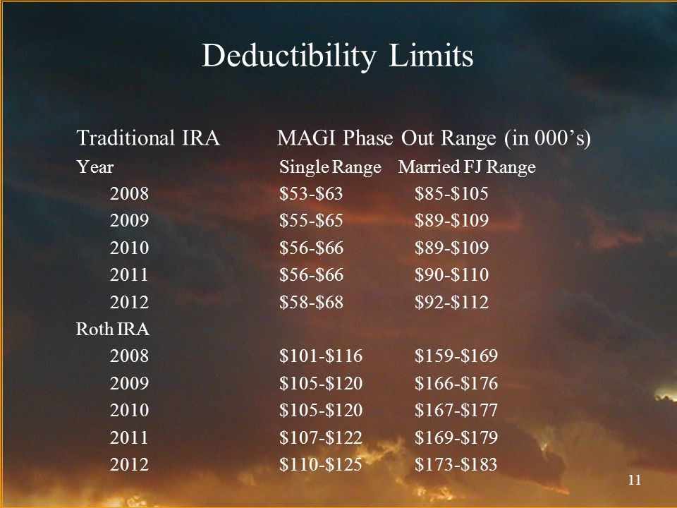 11 Deductibility Limits Traditional IRA MAGI Phase Out Range (in 000's) Year Single Range Married FJ Range 2008$53-$63$85-$105 2009$55-$65$89-$109 2010$56-$66$89-$109 2011$56-$66$90-$110 2012$58-$68$92-$112 Roth IRA 2008 $101-$116$159-$169 2009 $105-$120$166-$176 2010$105-$120$167-$177 2011$107-$122$169-$179 2012$110-$125$173-$183