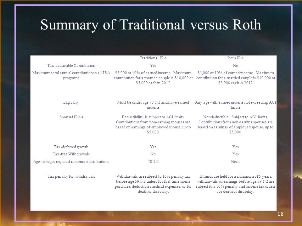 18 Summary of Traditional versus Roth Traditional IRARoth IRA Tax-deductible ContributionYesNo Maximum total annual contribution to all IRA programs $5,000 or 10% of earned income.