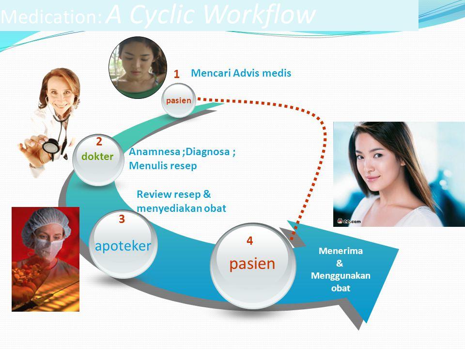 Medication: A Cyclic Workflow dokter 2 Anamnesa ;Diagnosa ; Menulis resep pasien 1 Mencari Advis medis apoteker Review resep & menyediakan obat 3 pasi