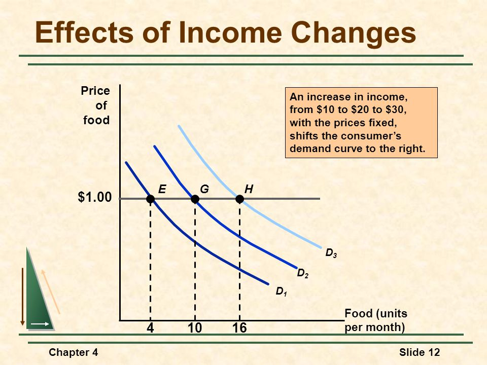 Chapter 4Slide 12 Effects of Income Changes Food (units per month) Price of food An increase in income, from $10 to $20 to $30, with the prices fixed,