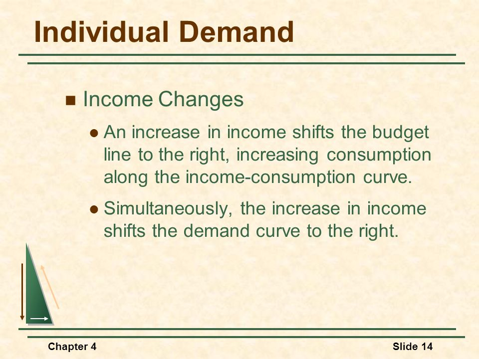 Chapter 4Slide 14 Individual Demand Income Changes An increase in income shifts the budget line to the right, increasing consumption along the income-