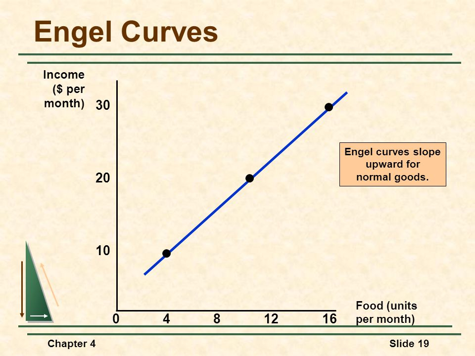 Chapter 4Slide 19 Engel Curves Food (units per month) 30 4812 10 Income ($ per month) 20 160 Engel curves slope upward for normal goods.