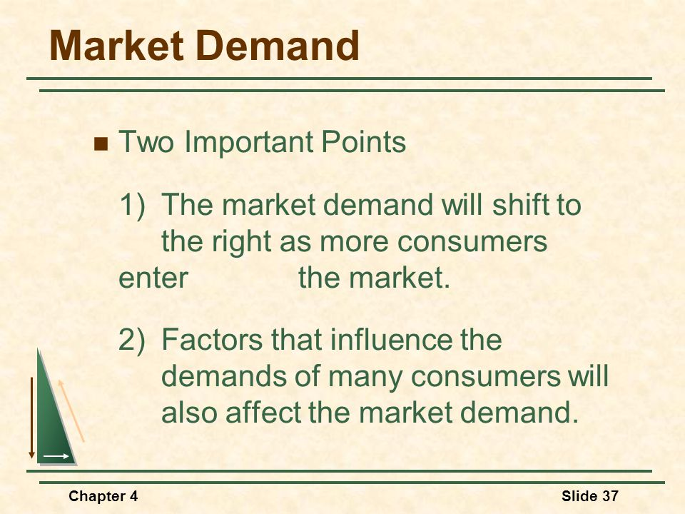Chapter 4Slide 37 Market Demand Two Important Points 1)The market demand will shift to the right as more consumers enter the market. 2) Factors that i