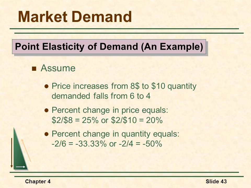 Chapter 4Slide 43 Market Demand Assume Price increases from 8$ to $10 quantity demanded falls from 6 to 4 Percent change in price equals: $2/$8 = 25%