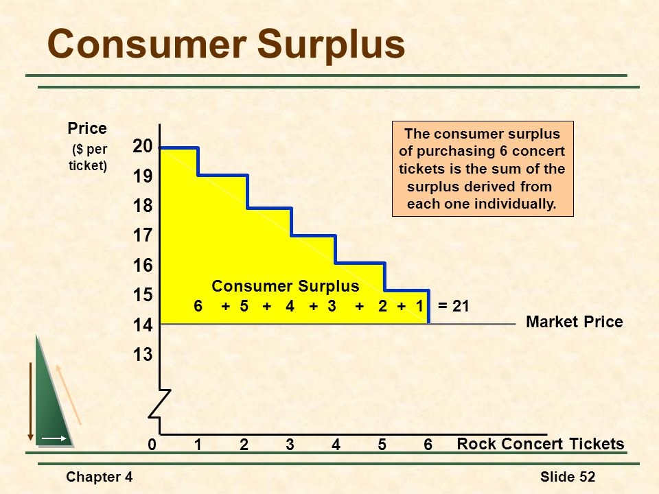 Chapter 4Slide 52 The consumer surplus of purchasing 6 concert tickets is the sum of the surplus derived from each one individually. Consumer Surplus