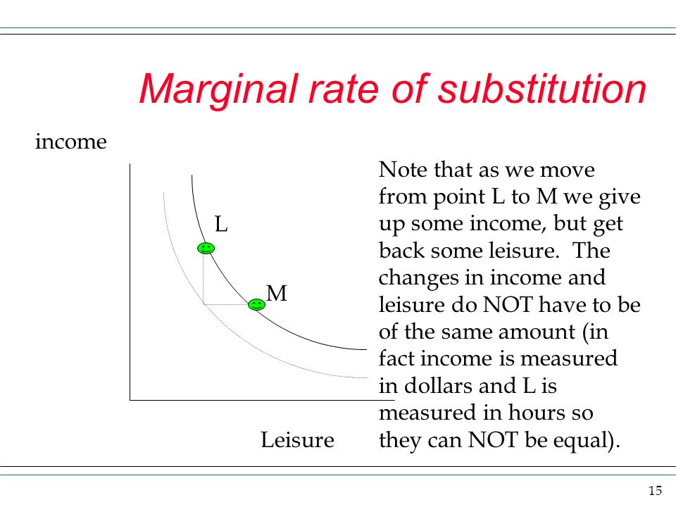 15 Marginal rate of substitution L M income Leisure Note that as we move from point L to M we give up some income, but get back some leisure. The chan