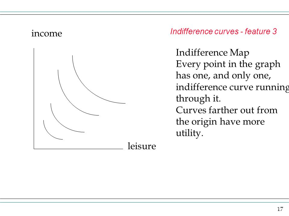 17 Indifference curves - feature 3 income leisure Indifference Map Every point in the graph has one, and only one, indifference curve running through