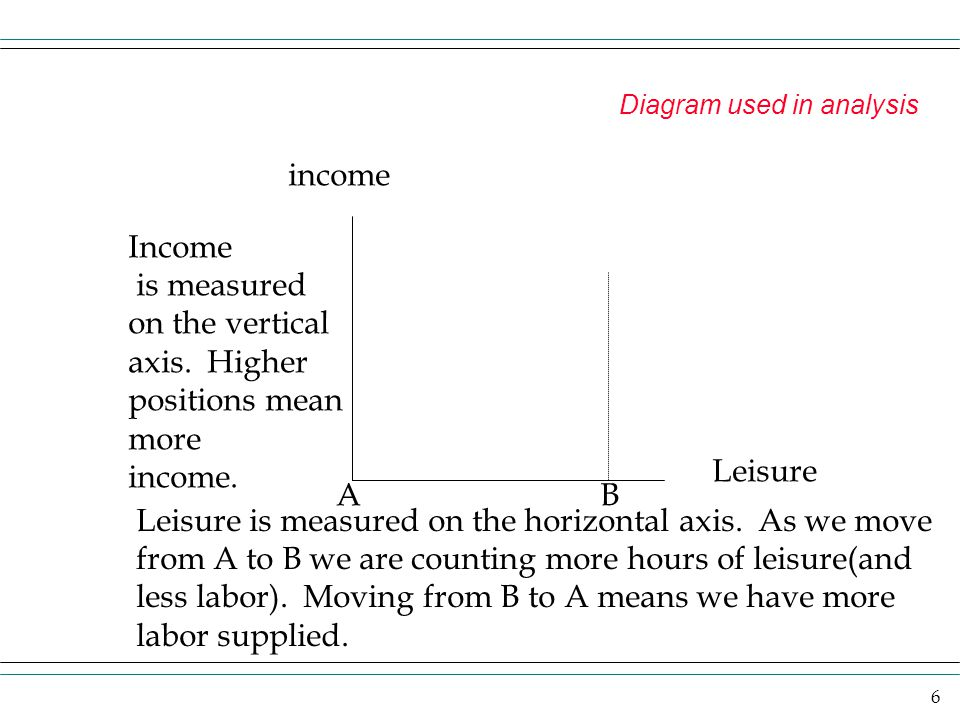 6 Diagram used in analysis income Leisure AB Income is measured on the vertical axis. Higher positions mean more income. Leisure is measured on the ho