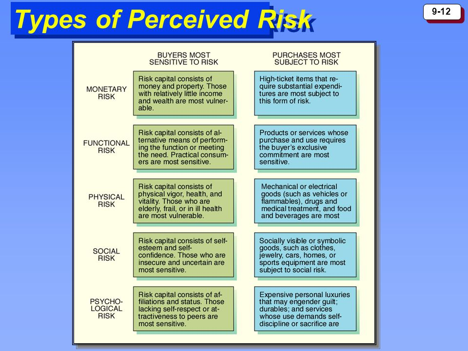 9-12 Types of Perceived Risk