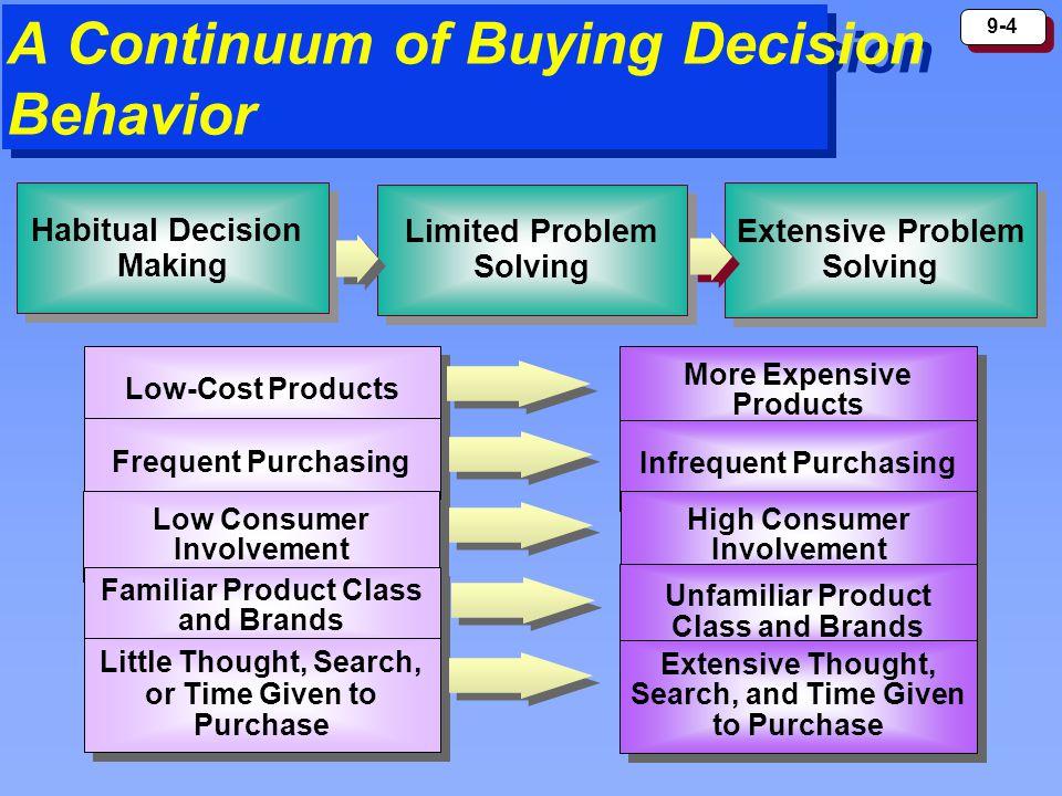 9-4 A Continuum of Buying Decision Behavior Habitual Decision Making Habitual Decision Making Limited Problem Solving Limited Problem Solving Extensiv