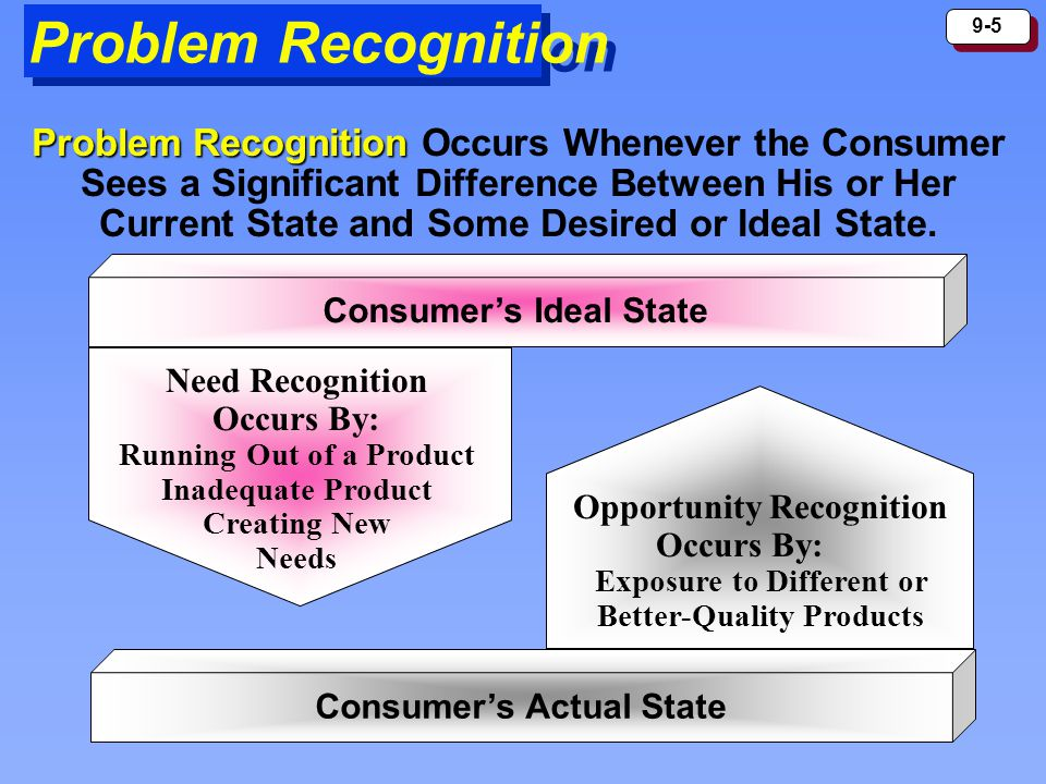 9-5 Problem Recognition Problem Recognition Problem Recognition Occurs Whenever the Consumer Sees a Significant Difference Between His or Her Current