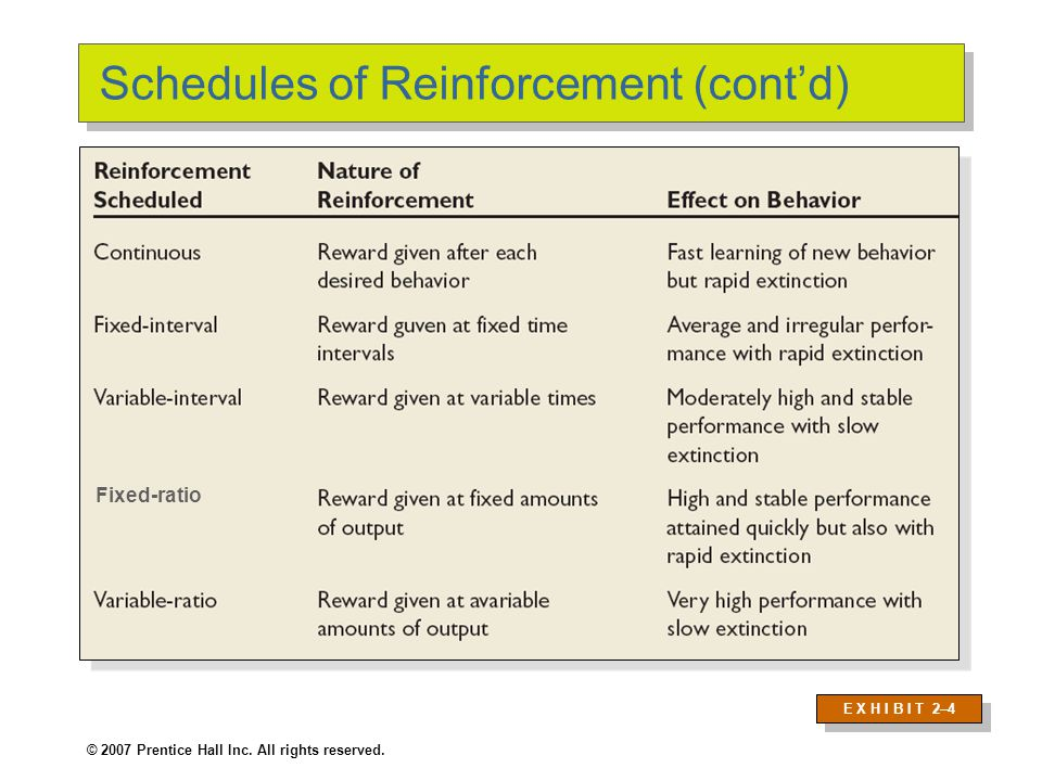 © 2007 Prentice Hall Inc. All rights reserved. Schedules of Reinforcement (cont'd) Fixed-ratio E X H I B I T 2–4