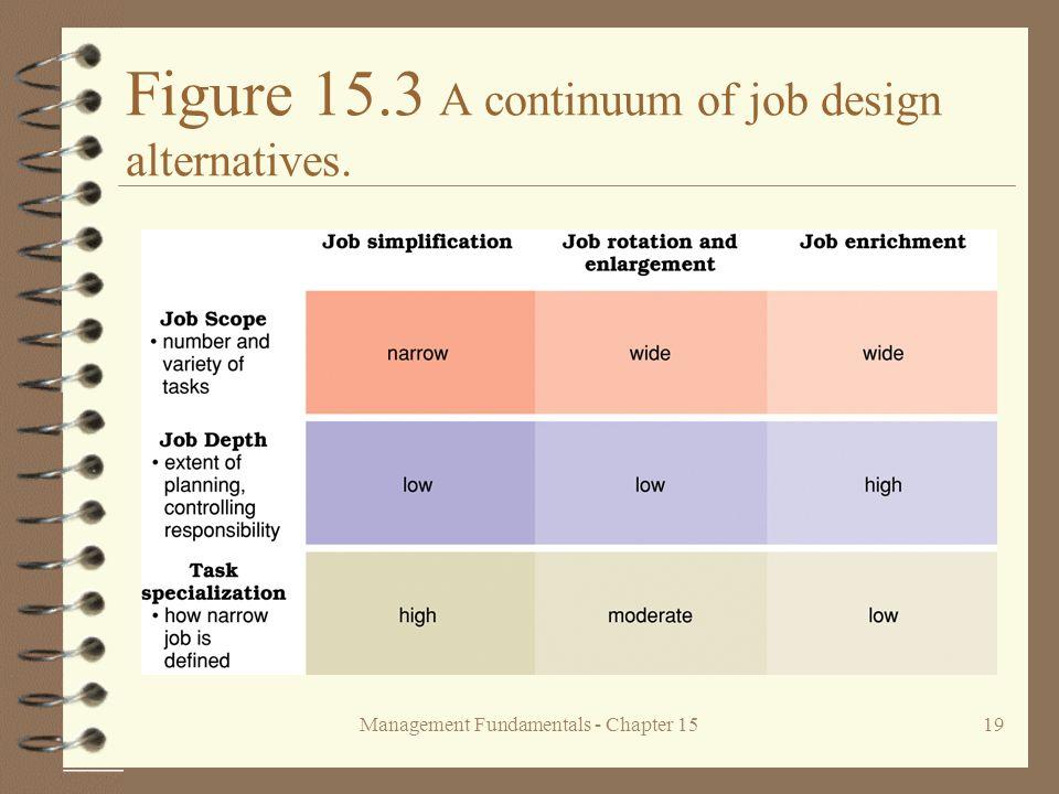 Management Fundamentals - Chapter 1519 Figure 15.3 A continuum of job design alternatives.