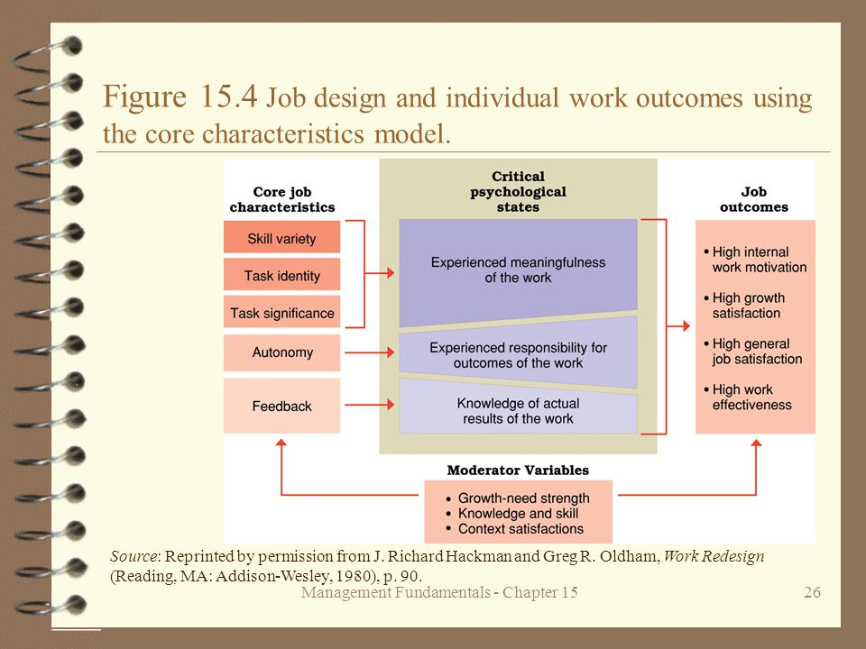 Management Fundamentals - Chapter 1526 Figure 15.4 Job design and individual work outcomes using the core characteristics model. Source: Reprinted by