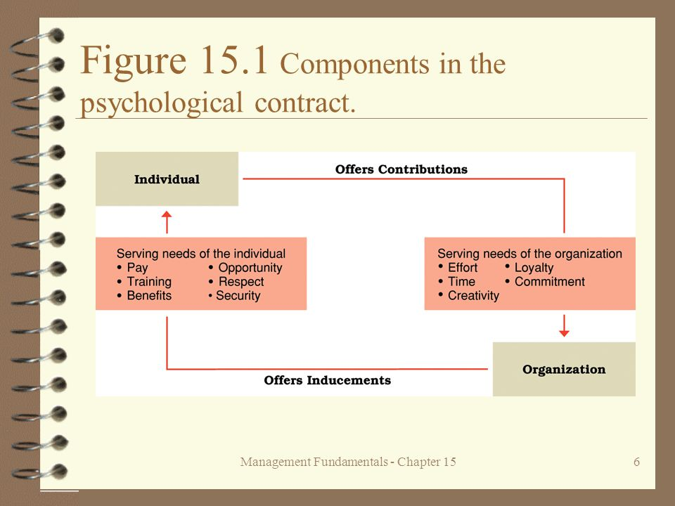 Management Fundamentals - Chapter 156 Figure 15.1 Components in the psychological contract.