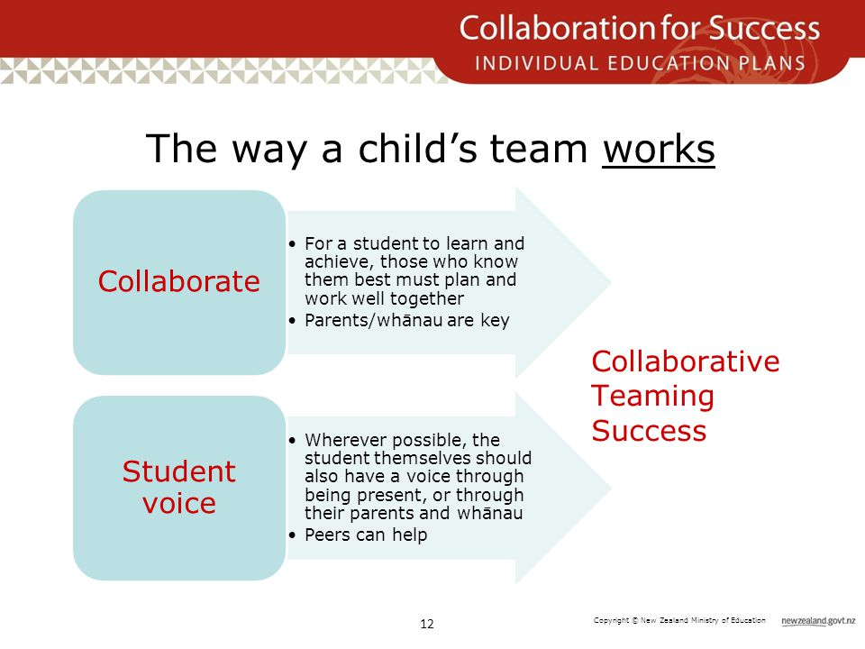 Copyright © New Zealand Ministry of Education The way a child's team works 12 For a student to learn and achieve, those who know them best must plan and work well together Parents/whānau are key Collaborate Wherever possible, the student themselves should also have a voice through being present, or through their parents and whānau Peers can help Student voice Collaborative Teaming Success