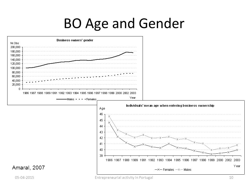 BO Age and Gender 05-04-201510Entrepreneurial activity in Portugal Amaral, 2007