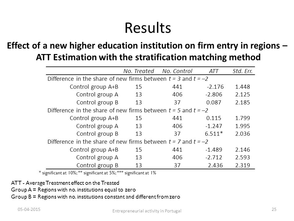 ATT - Average Treatment effect on the Treated Group A = Regions with no.