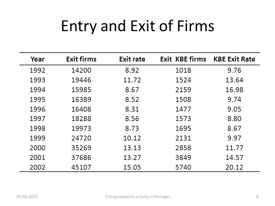 Entry and Exit of Firms 05-04-2015Entrepreneurial activity in Portugal8 YearExit firmsExit rateExit KBE firmsKBE Exit Rate 1992142008.9210189.76 19931944611.72152413.64 1994159858.67215916.98 1995163898.5215089.74 1996164088.3114779.05 1997182888.5615738.80 1998199738.7316958.67 19992472010.1221319.97 20003526913.13285811.77 20013768613.27384914.57 20024510715.05574020.12