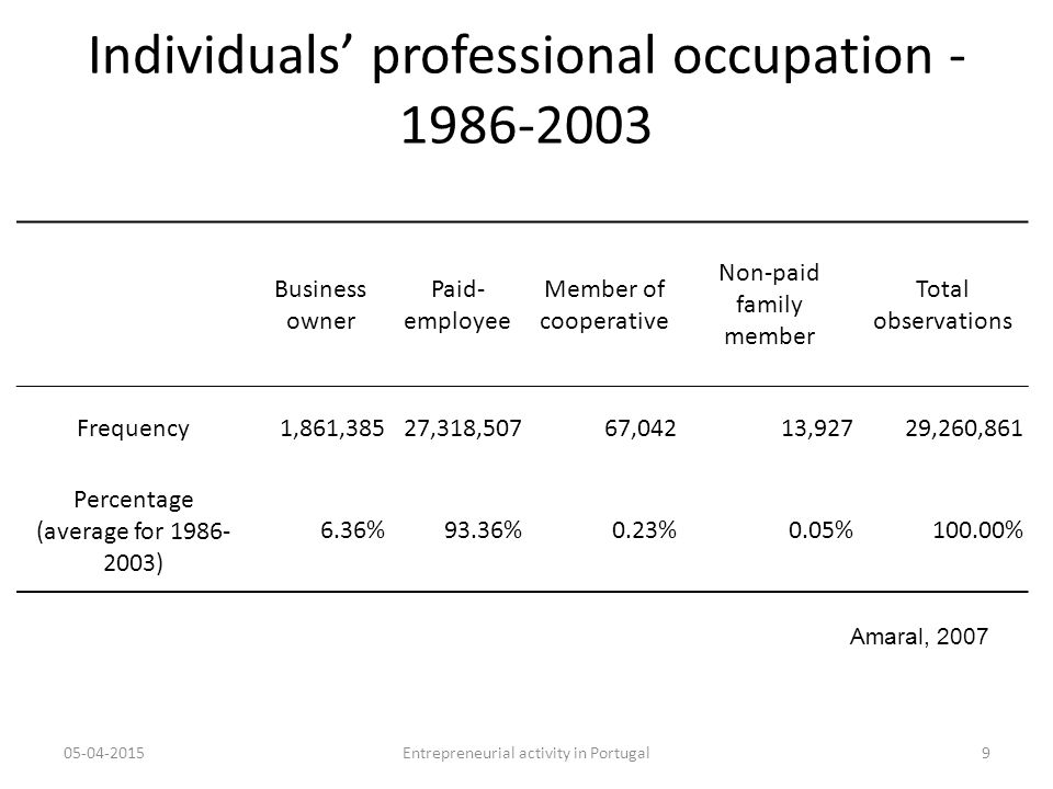 Individuals' professional occupation - 1986-2003 Business owner Paid- employee Member of cooperative Non-paid family member Total observations Frequency1,861,38527,318,50767,04213,92729,260,861 Percentage (average for 1986- 2003) 6.36%93.36%0.23%0.05%100.00% 05-04-20159Entrepreneurial activity in Portugal Amaral, 2007