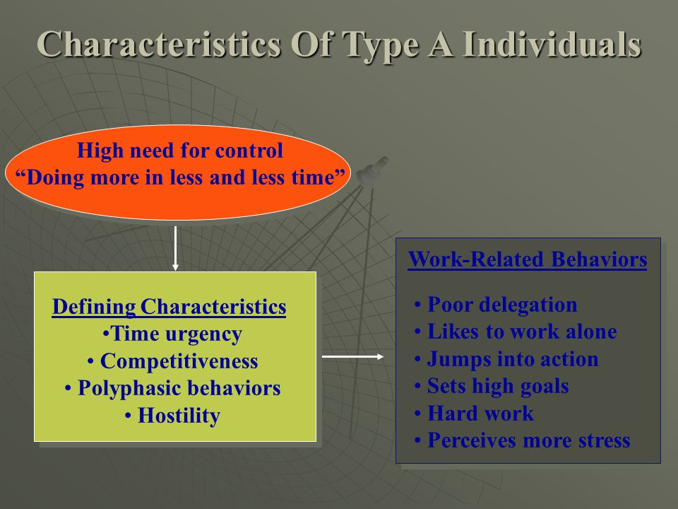 "High need for control ""Doing more in less and less time"" Defining Characteristics Time urgency Competitiveness Polyphasic behaviors Hostility Work-Rel"