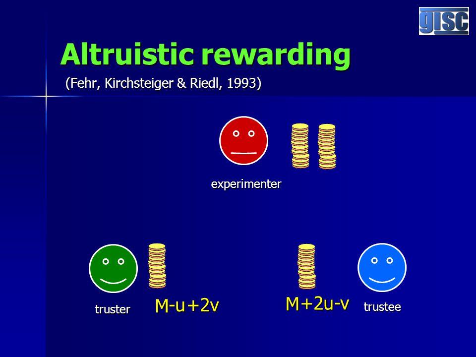 Altruistic rewarding (Fehr, Kirchsteiger & Riedl, 1993) experimenter truster trustee M M -u +2u -v +2v