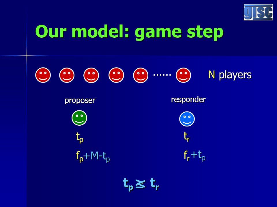 Our model: game step...... N players proposer responder tptpfpfptptpfpfp trtrfrfrtrtrfrfr t p t r ≥ +M-t p +t p t p t r <