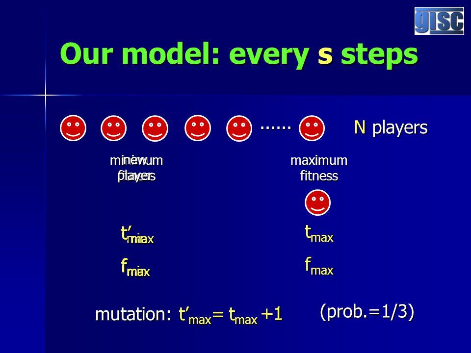 Our model: every s steps...... N players minimum fitness maximum fitness t min f min t max f max new player t' max f max mutation: t' max = t max (pro