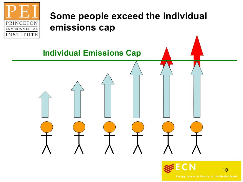 10 Individual Emissions Cap Some people exceed the individual emissions cap