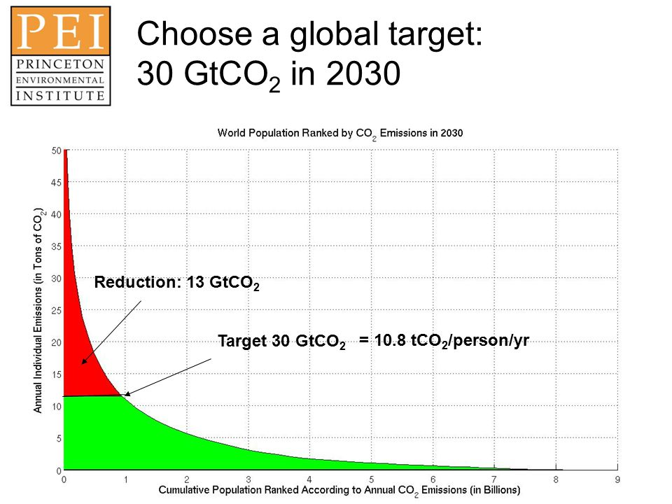 Choose a global target: 30 GtCO 2 in 2030 Target 30 GtCO 2 Reduction: 13 GtCO 2 = 10.8 tCO 2 /person/yr