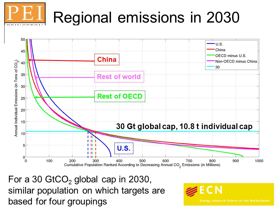 Regional emissions in 2030 30 Gt global cap, 10.8 individual cap For a 30 GtCO 2 global cap in 2030, similar population on which targets are based for