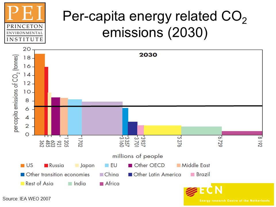 Source: IEA WEO 2007 Per-capita energy related CO 2 emissions (2030)‏