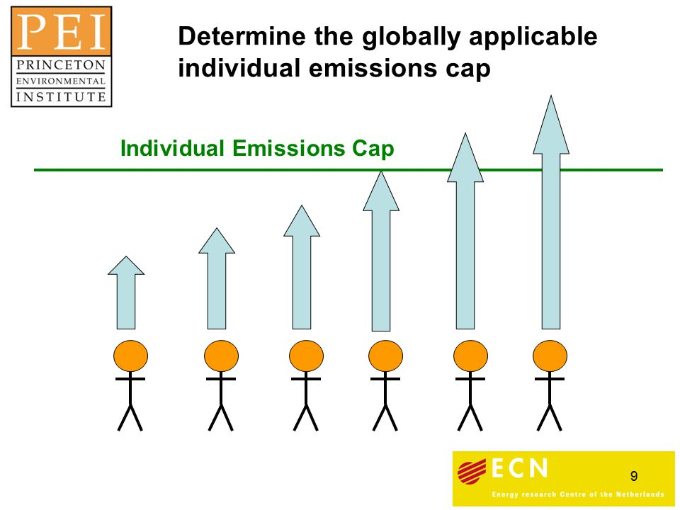 9 Individual Emissions Cap Determine the globally applicable individual emissions cap