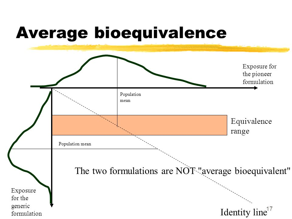 17 Average bioequivalence Exposure for the pioneer formulation Exposure for the generic formulation Identity line Population mean Equivalence range Population mean The two formulations are NOT average bioequivalent