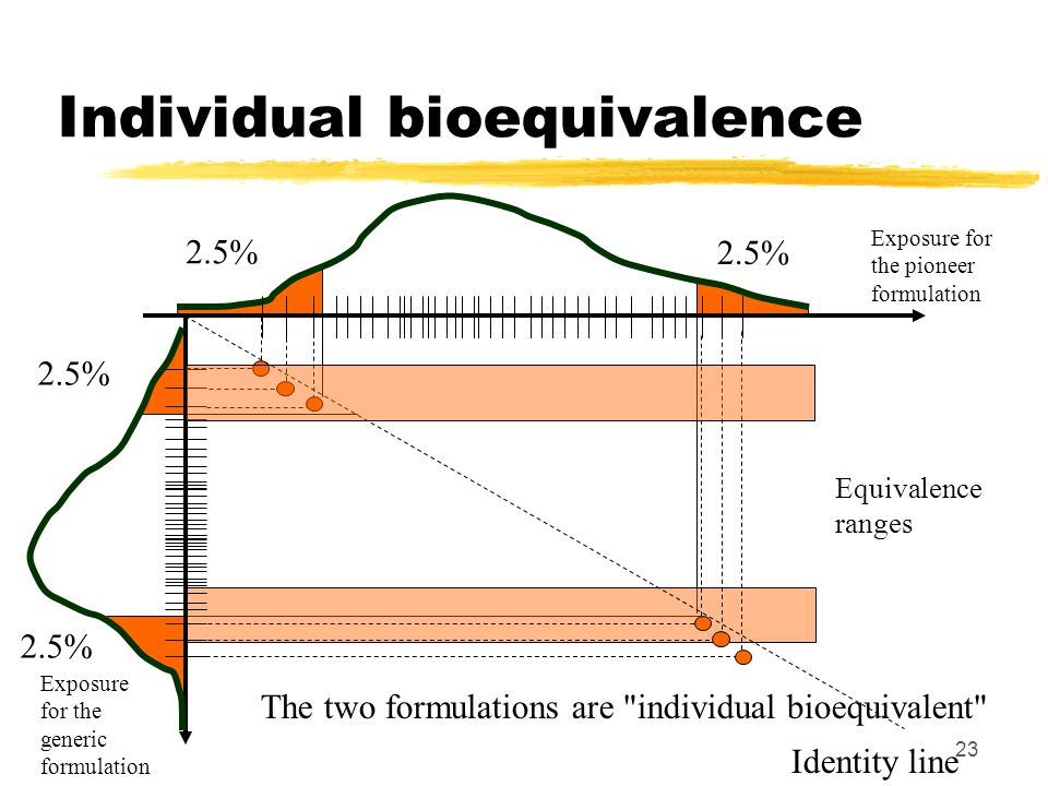 23 2.5% Individual bioequivalence Exposure for the pioneer formulation Exposure for the generic formulation Identity line Equivalence ranges The two formulations are individual bioequivalent