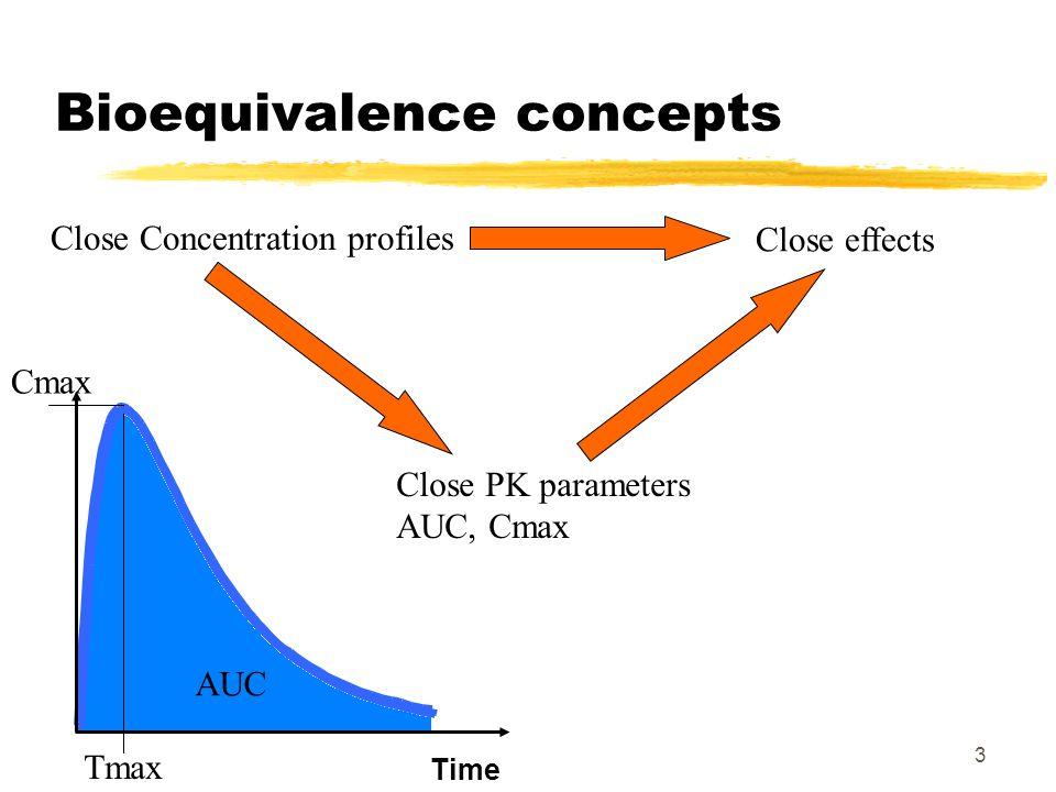3 Bioequivalence concepts Time Close PK parameters AUC, Cmax Cmax Tmax AUC Close Concentration profiles Close effects