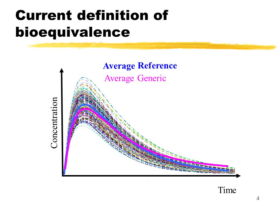 4 Current definition of bioequivalence Average Average Generic Time Concentration Reference