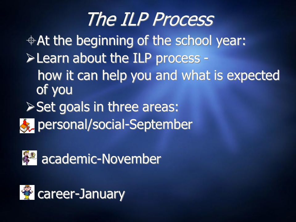 The ILP Process  At the beginning of the school year:  Learn about the ILP process - how it can help you and what is expected of you  Set goals in