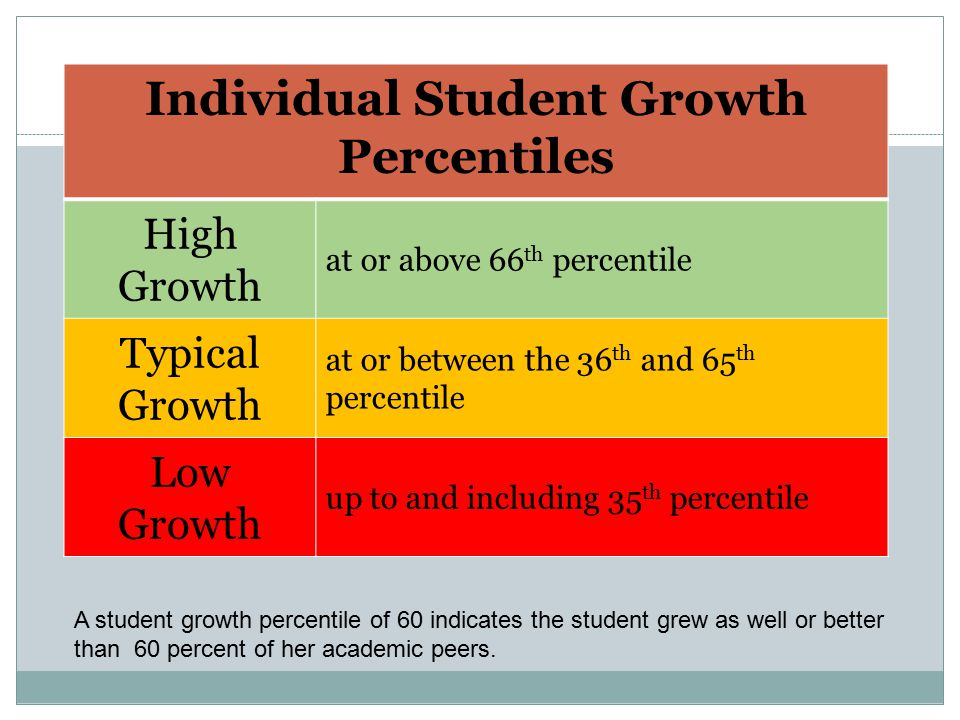 Individual Student Growth Percentiles High Growth at or above 66 th percentile Typical Growth at or between the 36 th and 65 th percentile Low Growth