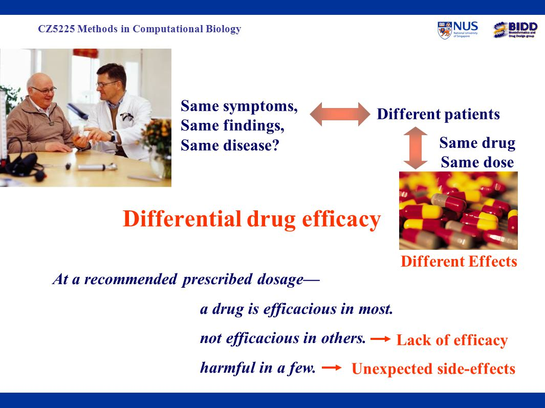 CZ5225 Methods in Computational Biology Patient population with same disease phenotype Patients with normal response to drug therapy Patients with non-response to drug therapy Patients with drug toxicity Genotyping Toxic responders Non-responders Responders People react differently to drugs One size does not fit all …