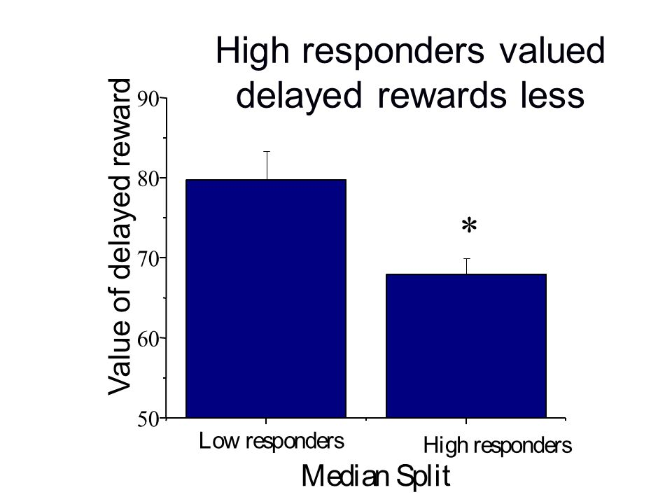 High responders valued delayed rewards less 50 60 70 8 0 90 * Value of delayed reward High responders Low responders Median Spli t