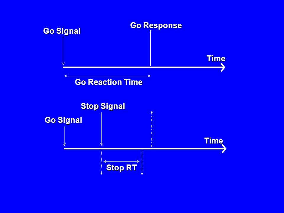 Time Go Signal Go Response Go Reaction Time Time Go Signal Stop RT Stop Signal