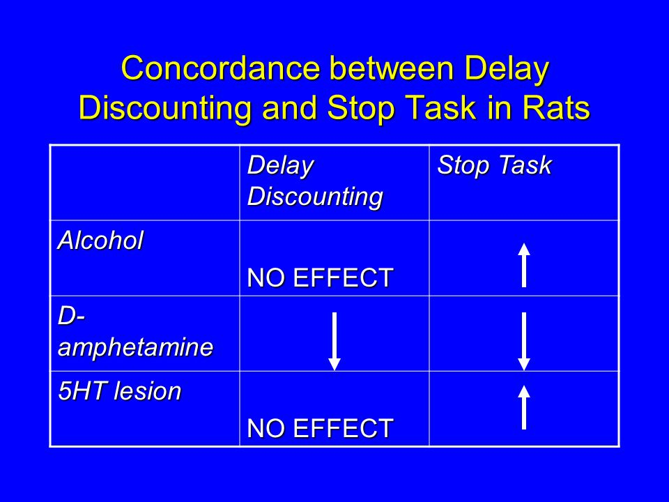 Concordance between Delay Discounting and Stop Task in Rats Delay Discounting Stop Task Alcohol NO EFFECT D- amphetamine 5HT lesion NO EFFECT