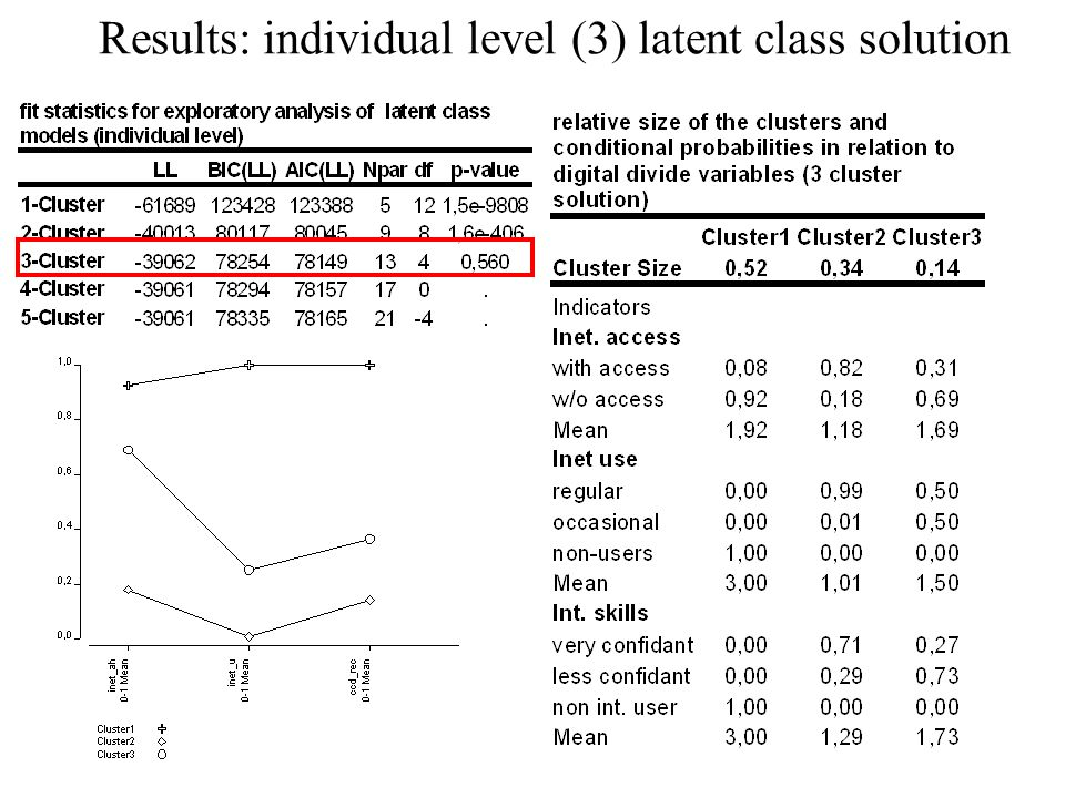 Results: individual level (3) latent class solution