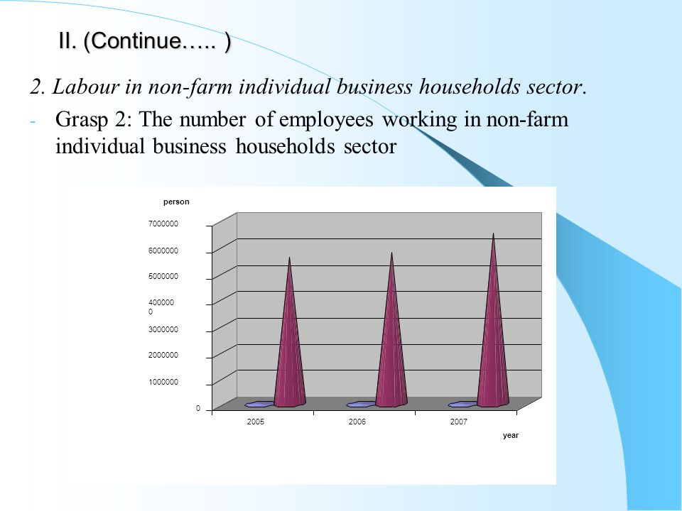 II. (Continue….. ) 2. Labour in non-farm individual business households sector.