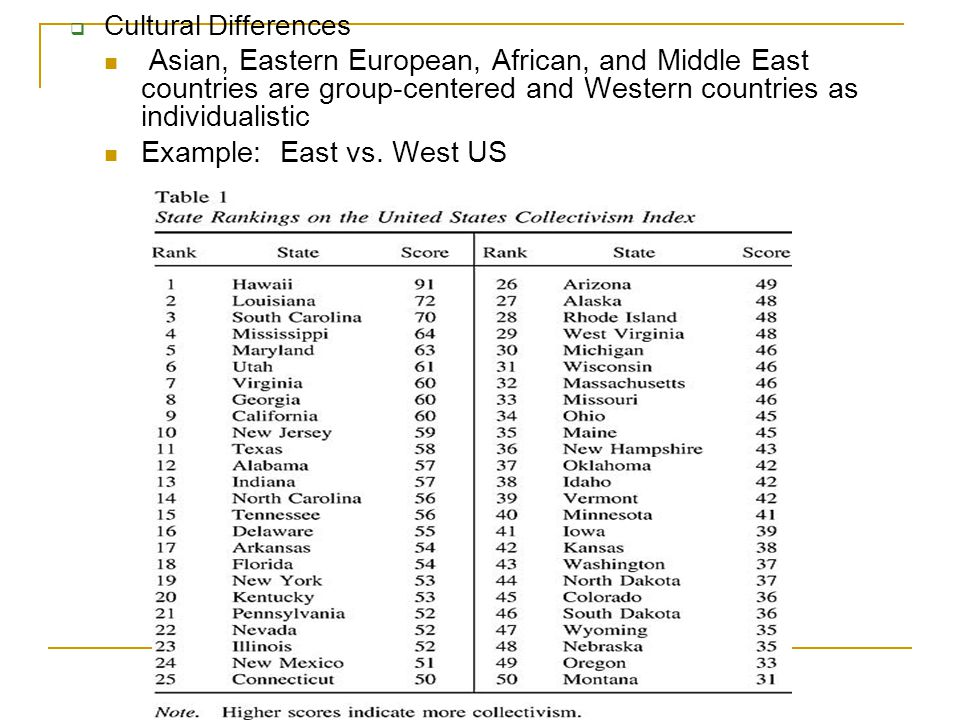  Cultural Differences Asian, Eastern European, African, and Middle East countries are group-centered and Western countries as individualistic Example