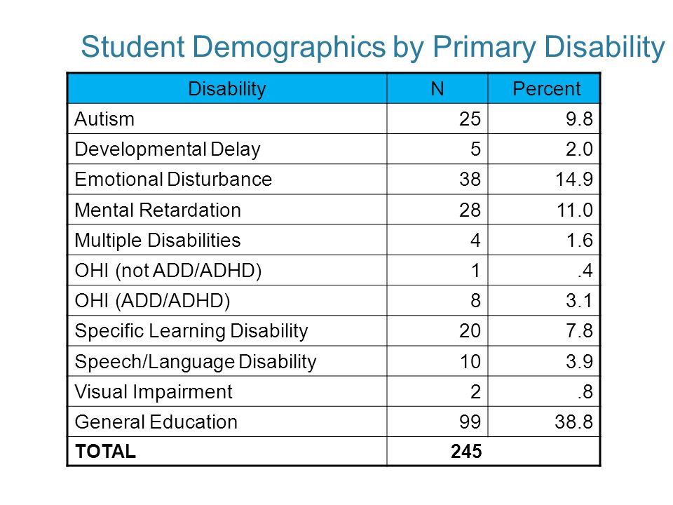 Student Demographics by Primary Disability DisabilityN Percent Autism259.8 Developmental Delay52.0 Emotional Disturbance3814.9 Mental Retardation2811.